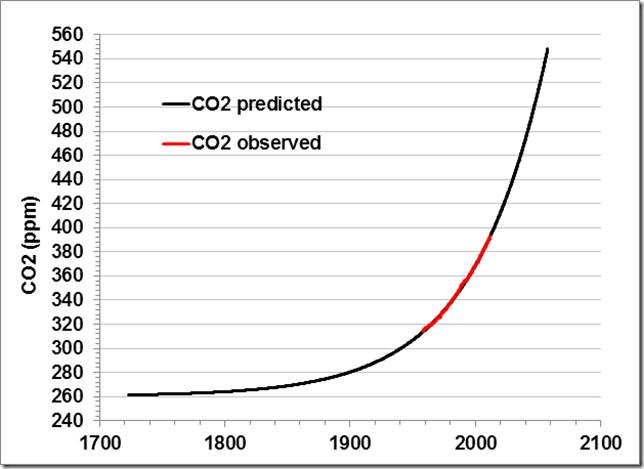 Dieses Bild hat ein leeres Alt-Attribut. Der Dateiname ist CO2-exponential-Thannegg-Academy.png